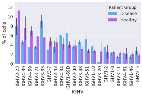 VDJ情報を追加し解析した、遺伝子ごとの細胞割合