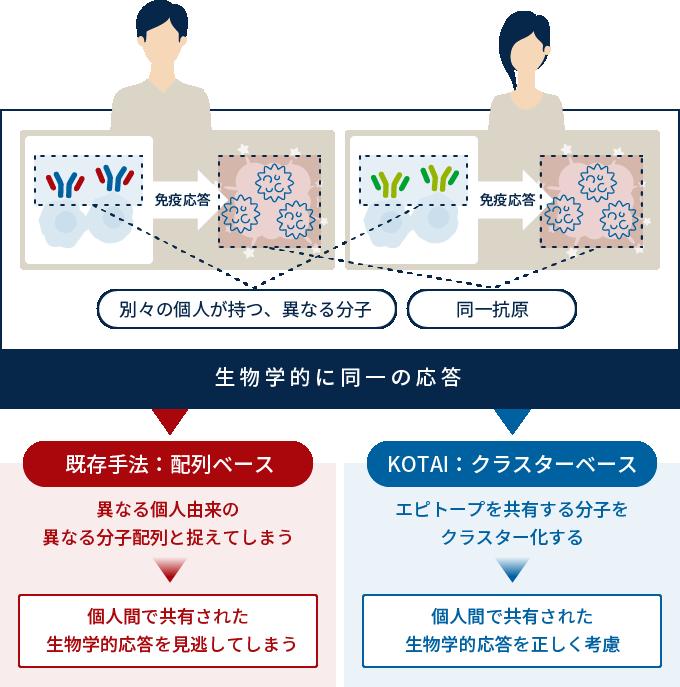 免疫レパトア解析の課題