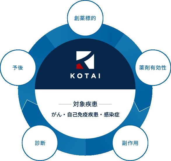KOTAIの技術・強み