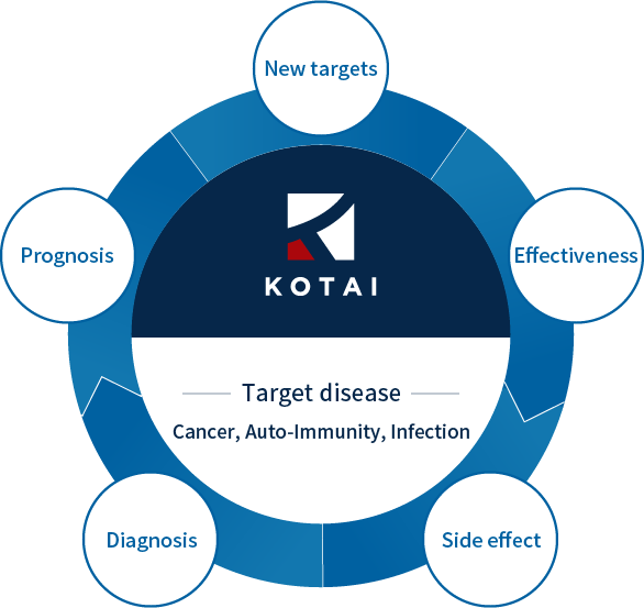 KOTAI's Technology and Strengths